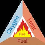 Yếu tố tạo nên sự cháy